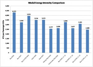 Modal Energy Intensity Comparison Graph